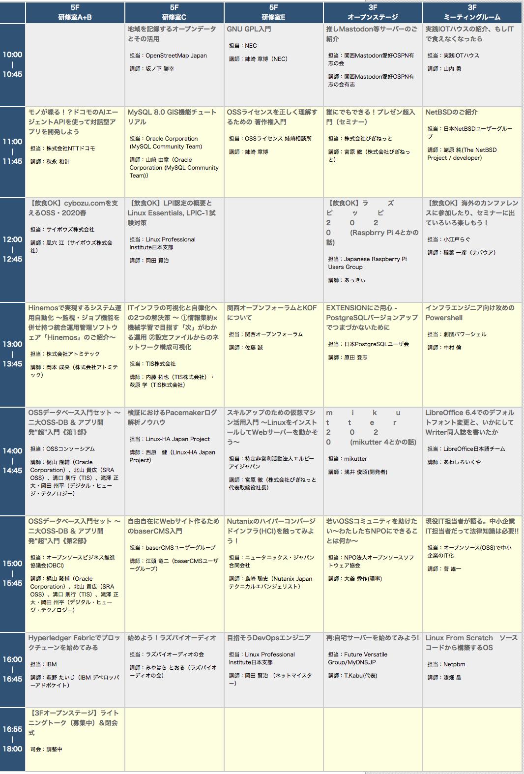 OSC2020 Osaka 1/25(土)タイムテーブル